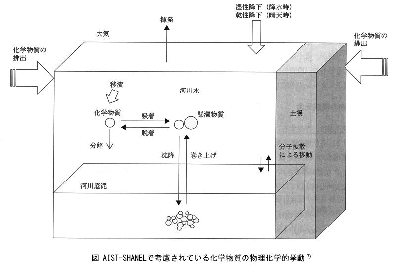 AIST-SHANELで考慮されている化学物質の物理化学的挙動